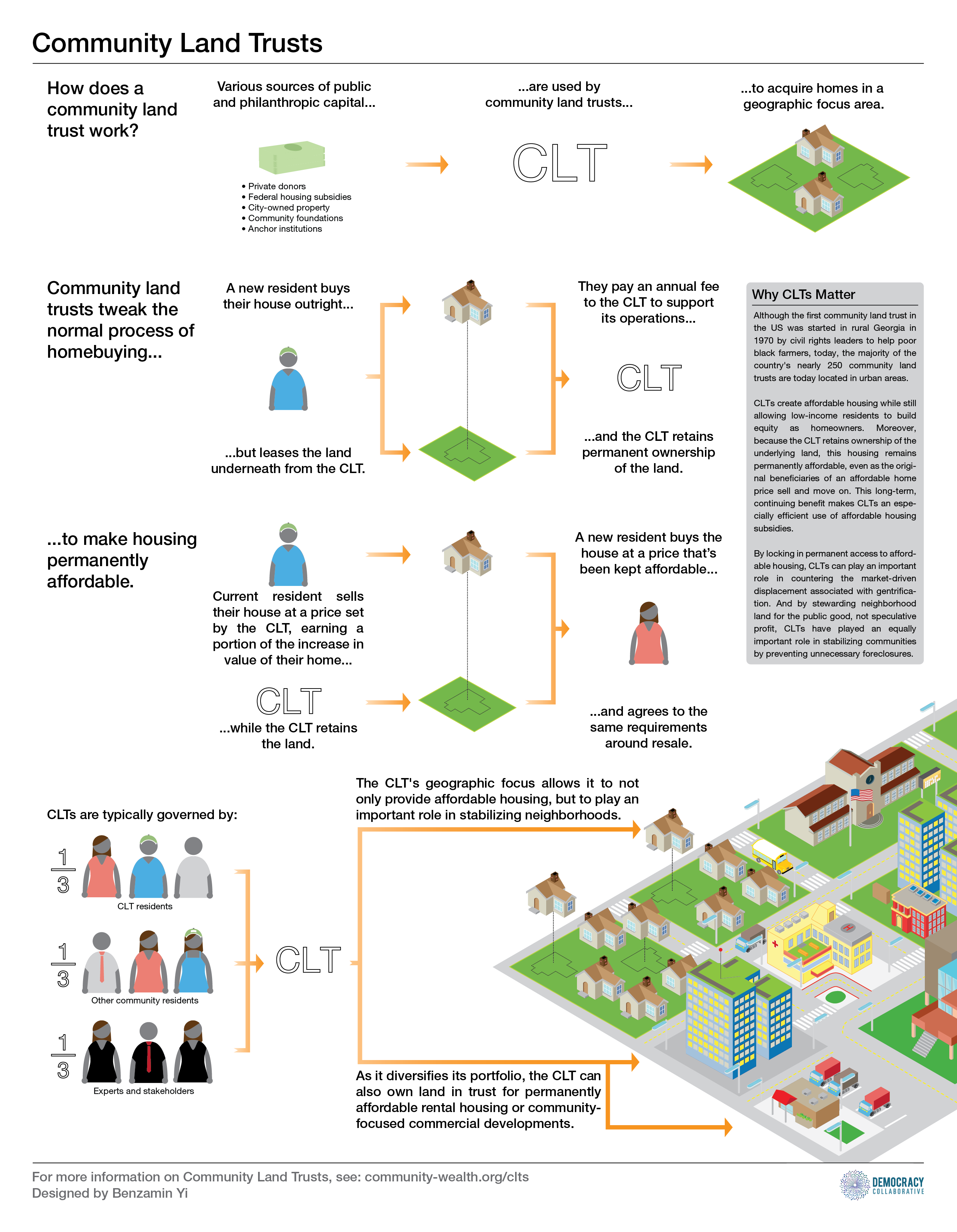 How does a community land trust work?